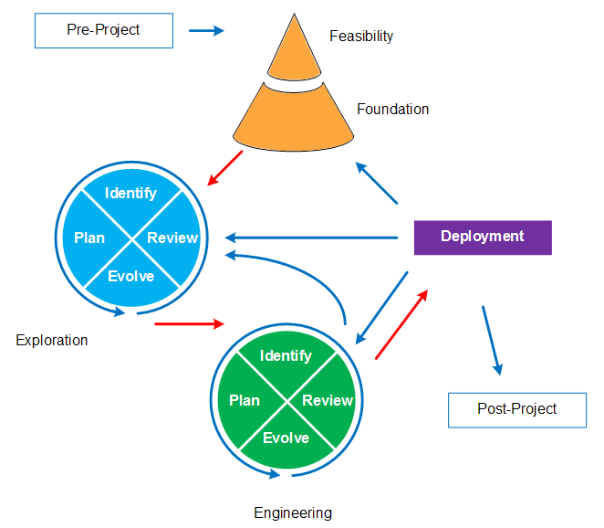 dsdm terms of reference Terms of reference created before the formal start of the project, this is the document which provides a definition at ta very high level of why to initiate the project investment of effort is justified in the feasibility phase.