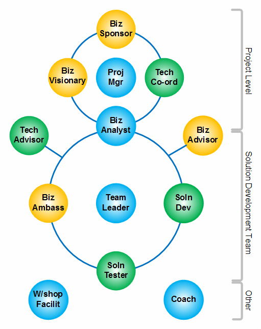agile roles and responsibilities Roles and Responsibilities | Agile